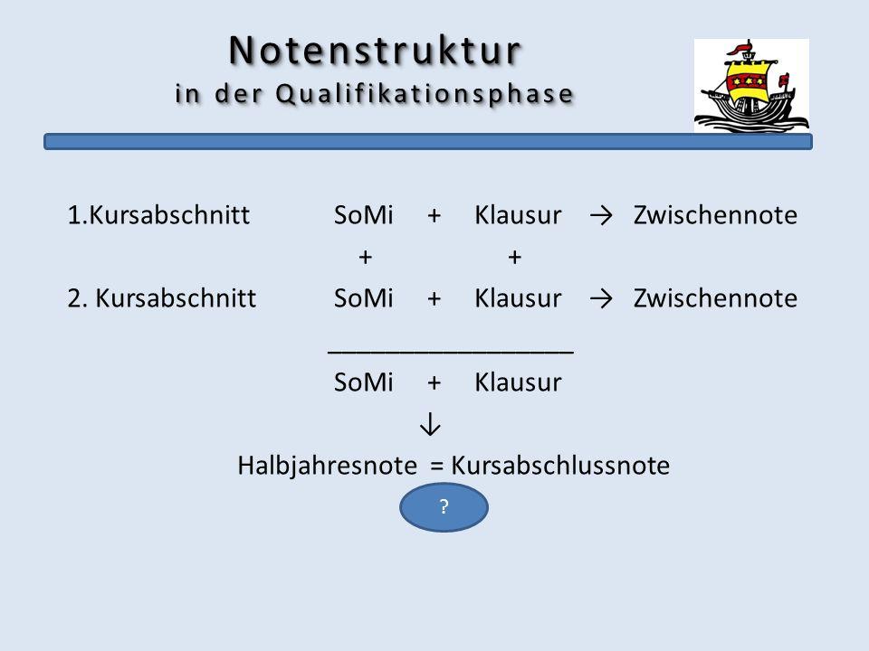 Notenstruktur in der Qualifikationsphase 1.Kursabschnitt SoMi + Klausur Zwischennote + + 2. Kursabschnitt SoMi + Klausur Zwischennote ________________