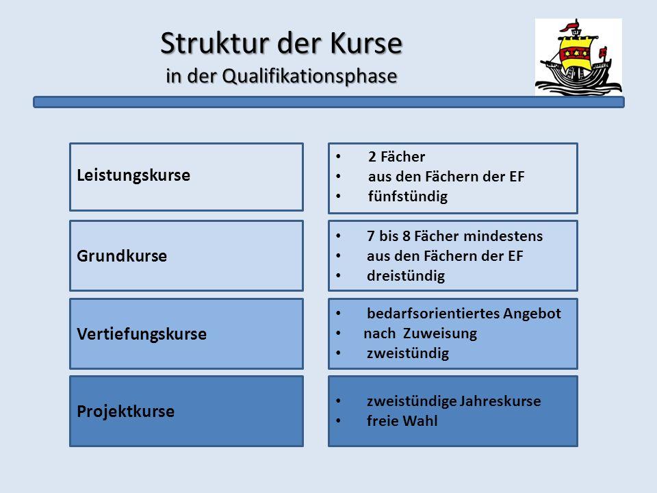 Struktur der Kurse in der Qualifikationsphase Grundkurse Leistungskurse Vertiefungskurse 2 Fächer aus den Fächern der EF fünfstündig 7 bis 8 Fächer mi