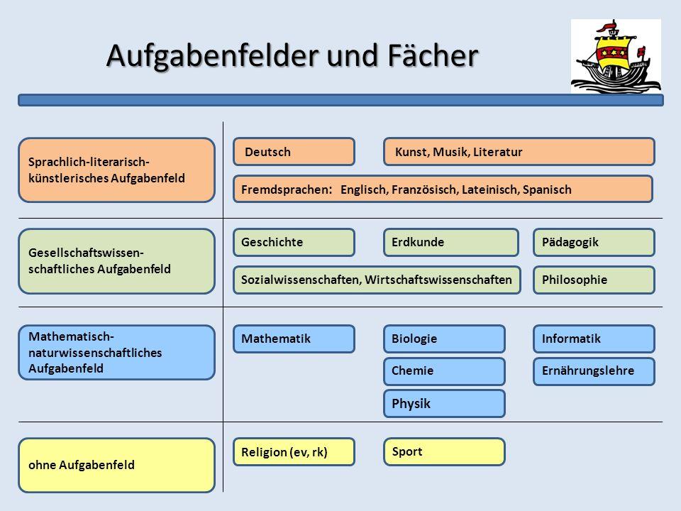 Aufgabenfelder und Fächer Sprachlich-literarisch- künstlerisches Aufgabenfeld Gesellschaftswissen- schaftliches Aufgabenfeld Mathematisch- naturwissen