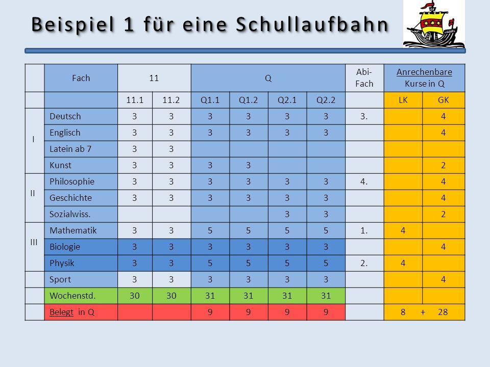 Beispiel 1 für eine Schullaufbahn Fach11Q Abi- Fach Anrechenbare Kurse in Q 11.111.2Q1.1Q1.2Q2.1Q2.2LKGK I Deutsch3333333.4 Englisch3333334 Latein ab
