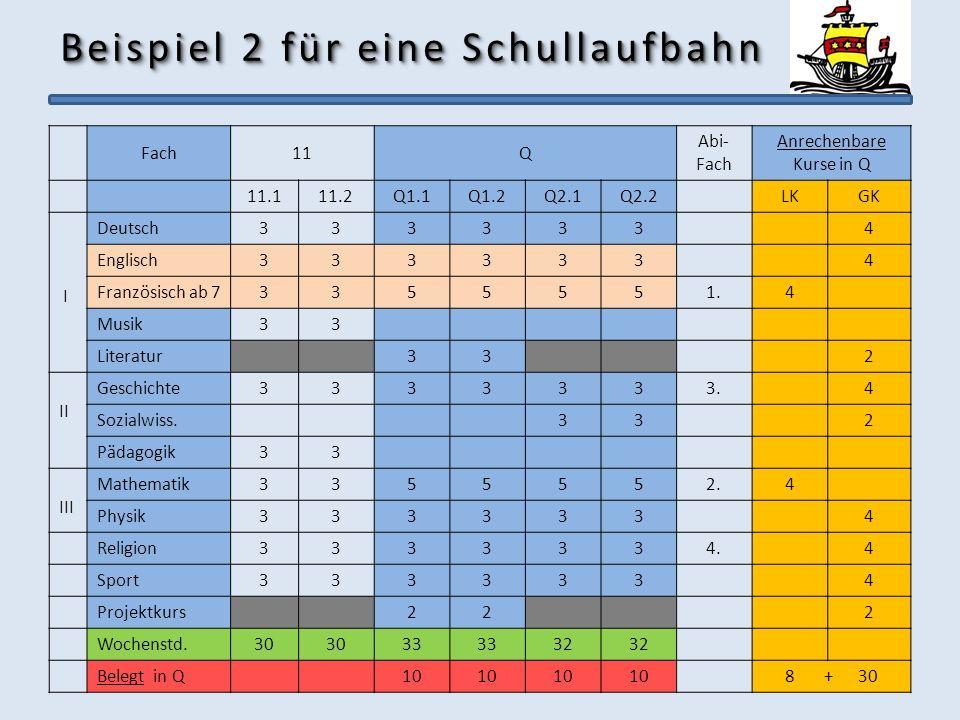 Beispiel 2 für eine Schullaufbahn Fach11Q Abi- Fach Anrechenbare Kurse in Q 11.111.2Q1.1Q1.2Q2.1Q2.2LKGK I Deutsch3333334 Englisch3333334 Französisch