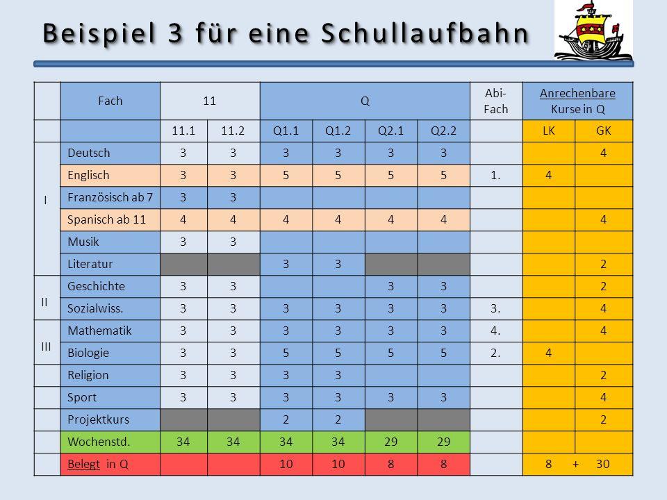 Beispiel 3 für eine Schullaufbahn Fach11Q Abi- Fach Anrechenbare Kurse in Q 11.111.2Q1.1Q1.2Q2.1Q2.2LKGK I Deutsch3333334 Englisch3355551.4 Französisc