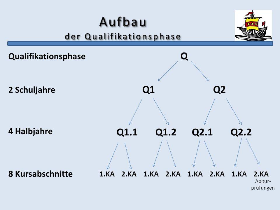 Aufbau der Qualifikationsphase Qualifikationsphase 2 Schuljahre 4 Halbjahre 8 Kursabschnitte Q Q1 Q2 Q1.1 Q1.2 Q2.1 Q2.2 1.KA 2.KA 1.KA 2.KA Abitur- p