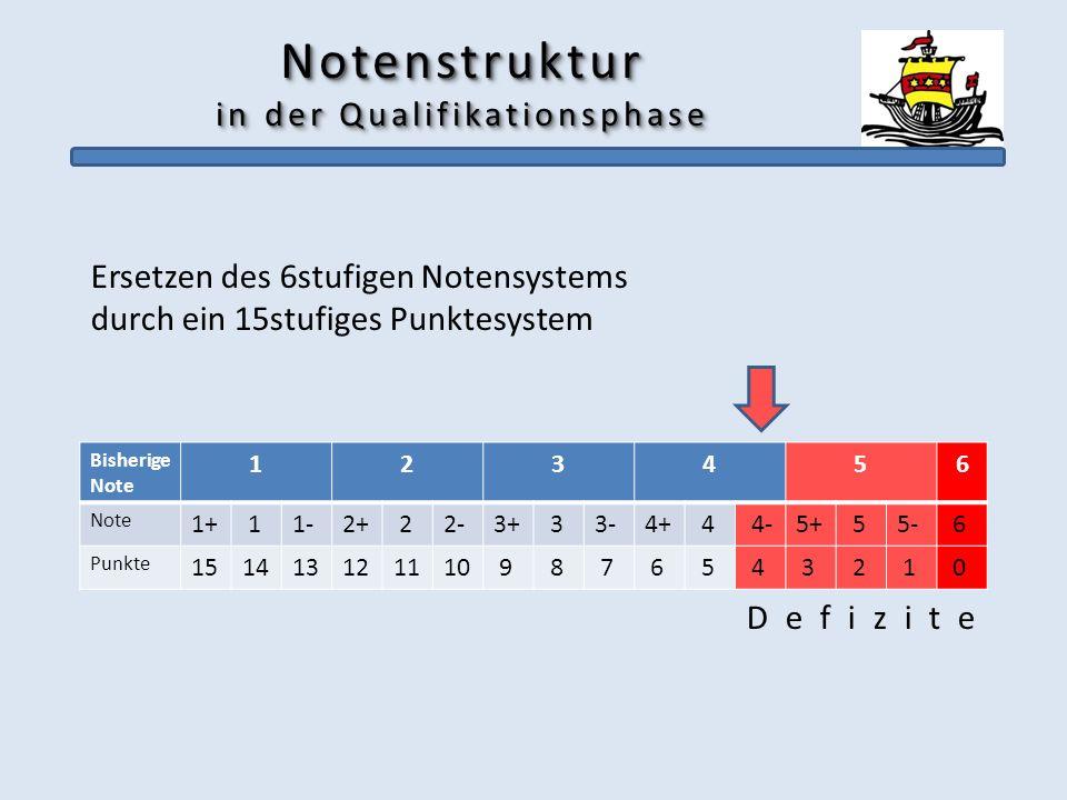 Notenstruktur in der Qualifikationsphase Ersetzen des 6stufigen Notensystems durch ein 15stufiges Punktesystem D e f i z i t e Bisherige Note 123456 N
