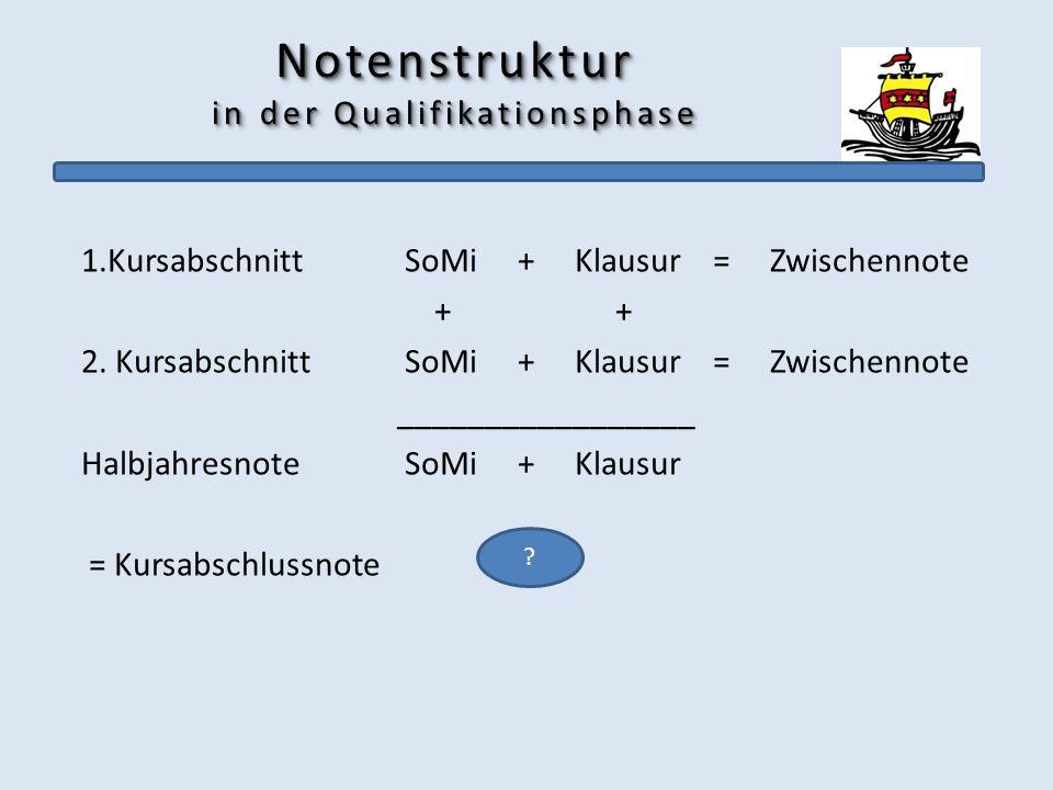 Notenstruktur in der Qualifikationsphase 1.Kursabschnitt SoMi + Klausur= Zwischennote + + 2. Kursabschnitt SoMi + Klausur= Zwischennote ______________