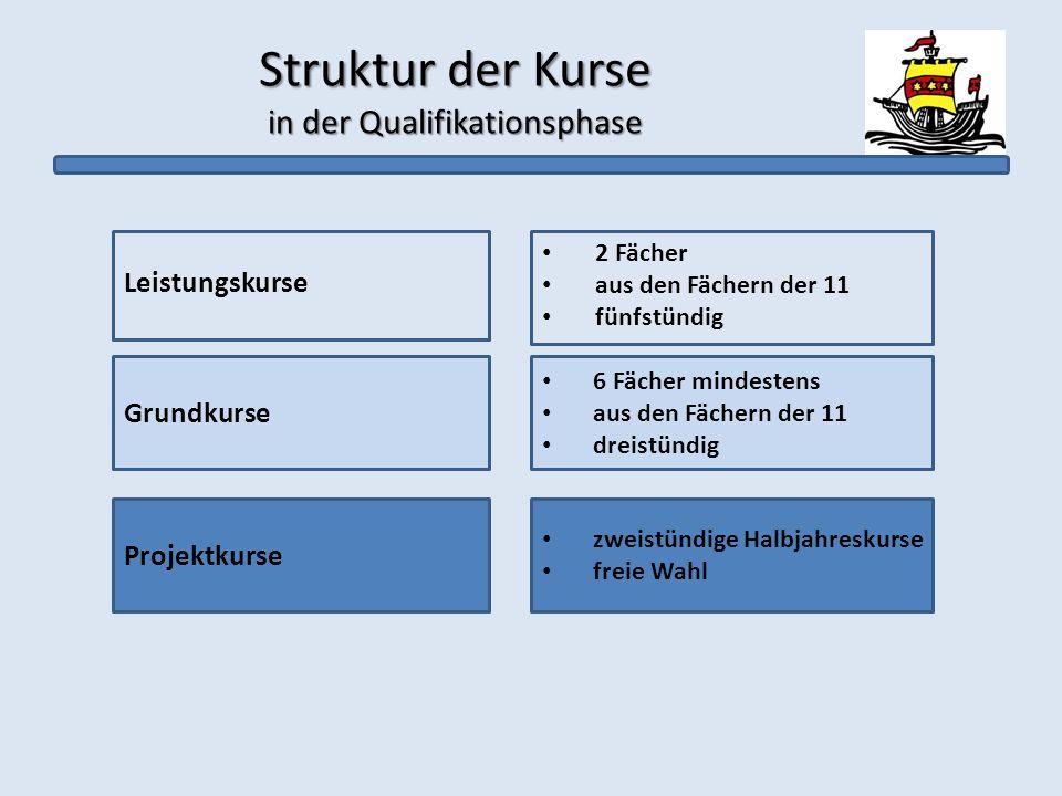 Struktur der Kurse in der Qualifikationsphase Grundkurse Leistungskurse 2 Fächer aus den Fächern der 11 fünfstündig 6 Fächer mindestens aus den Fächer