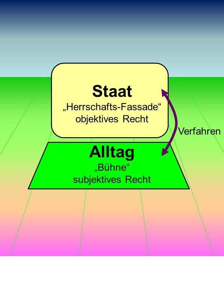 Staat Herrschafts-Fassade objektives Recht Alltag Bühne subjektives Recht Verfahren 2.