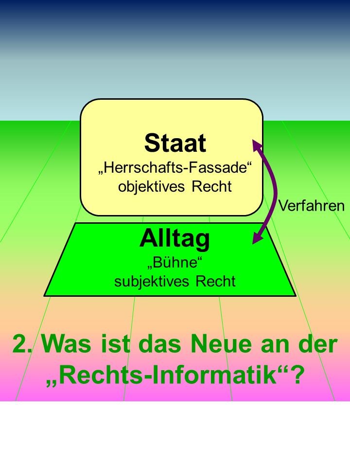 Staat Herrschafts-Fassade objektives Recht Alltag Bühne subjektives Recht Verfahren 2. Was ist das Neue an der Rechts-Informatik?