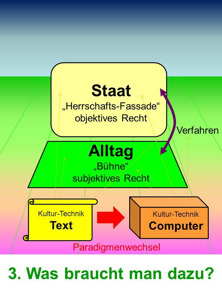Staat Herrschafts-Fassade objektives Recht Alltag Bühne subjektives Recht Verfahren Kultur-Technik Text Kultur-Technik Computer Paradigmenwechsel 3. W