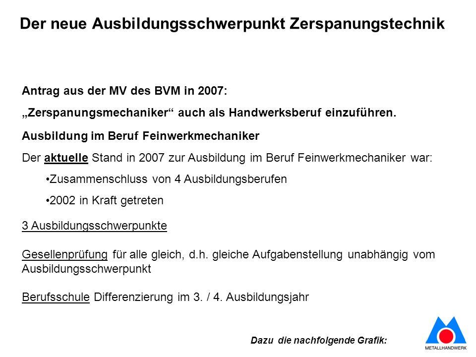 Antrag aus der MV des BVM in 2007: Zerspanungsmechaniker auch als Handwerksberuf einzuführen. Ausbildung im Beruf Feinwerkmechaniker Der aktuelle Stan