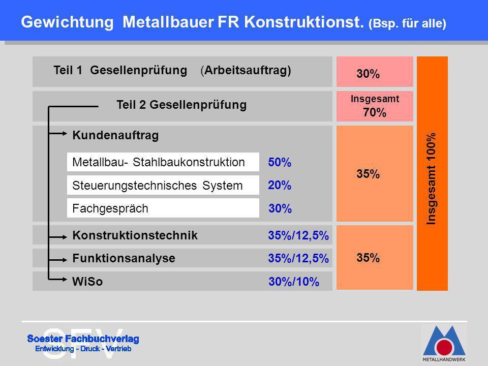 Gewichtung Metallbauer FR Konstruktionst. (Bsp. für alle) Teil 1 Gesellenprüfung (Arbeitsauftrag) Teil 2 Gesellenprüfung Kundenauftrag Metallbau- Stah