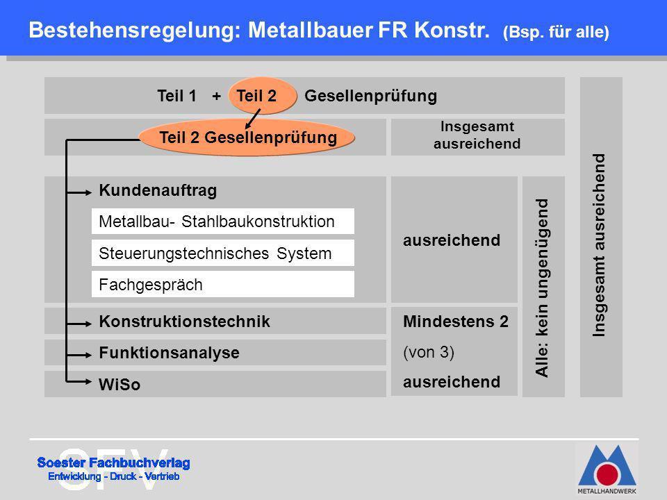Bestehensregelung: Metallbauer FR Konstr. (Bsp. für alle) Kundenauftrag Metallbau- Stahlbaukonstruktion Steuerungstechnisches System Fachgespräch Kons