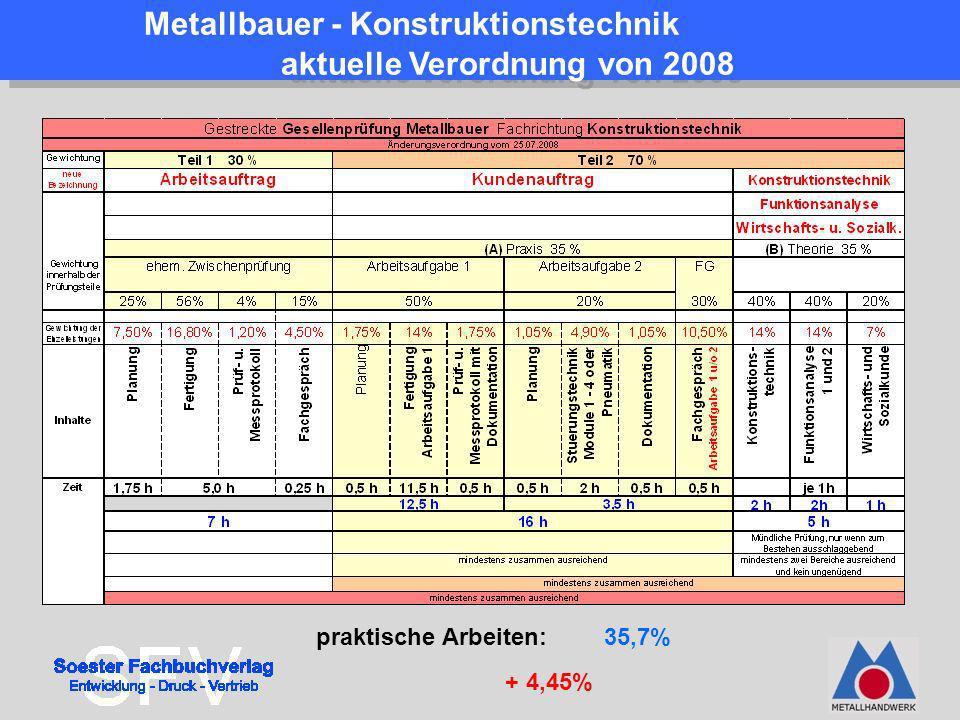 Metallbauer - Konstruktionstechnik aktuelle Verordnung von 2008 praktische Arbeiten: 35,7% + 4,45%