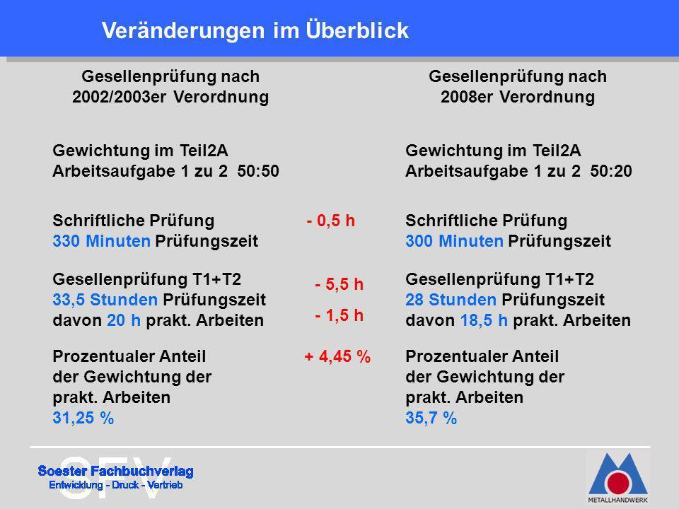Gesellenprüfung nach 2002/2003er Verordnung Gesellenprüfung nach 2008er Verordnung Schriftliche Prüfung 300 Minuten Prüfungszeit Schriftliche Prüfung