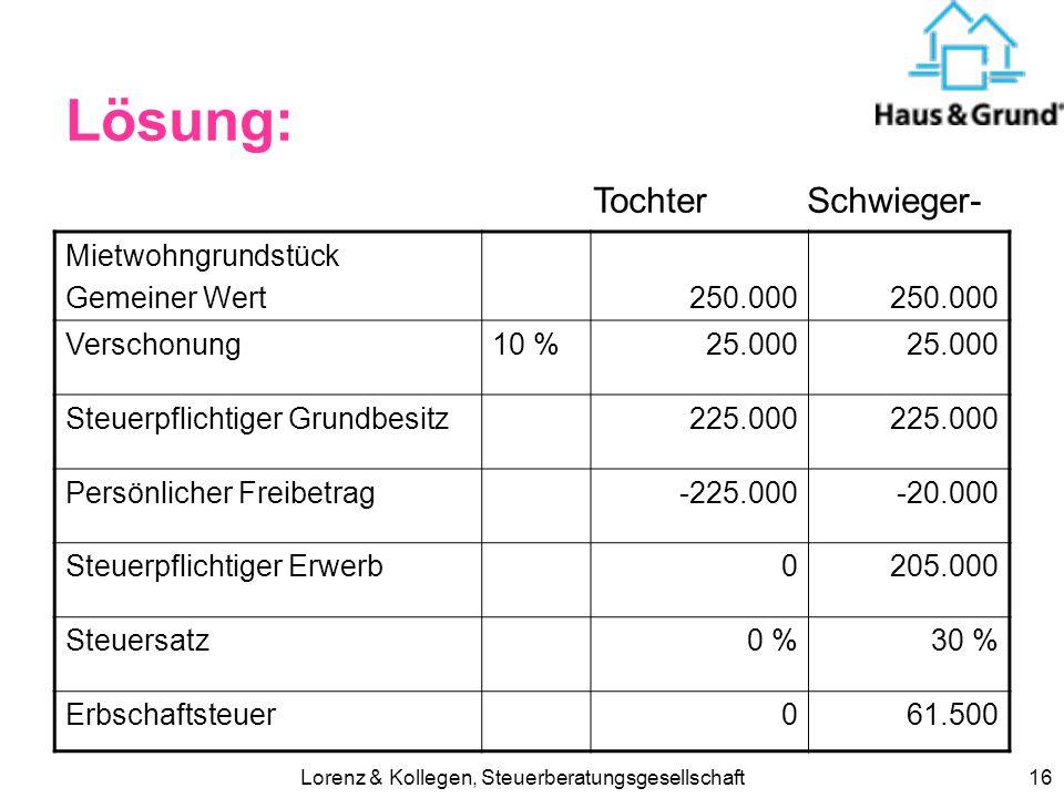 Lorenz & Kollegen, Steuerberatungsgesellschaft15 Beispiel: Mietwohngrundstück Ein Mietwohngrundstück soll auf 1. Tochter (Steuerklasse I) 2. Schwieger