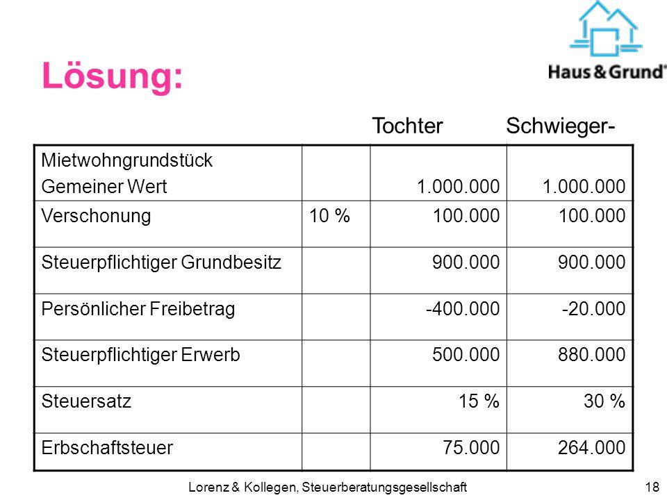 Lorenz & Kollegen, Steuerberatungsgesellschaft17 Lösung: Mietwohngrundstück Gemeiner Wert500.000 Verschonung10 %50.000 Steuerpflichtiger Grundbesitz45