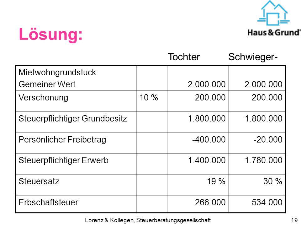 Lorenz & Kollegen, Steuerberatungsgesellschaft18 Lösung: Mietwohngrundstück Gemeiner Wert1.000.000 Verschonung10 %100.000 Steuerpflichtiger Grundbesit