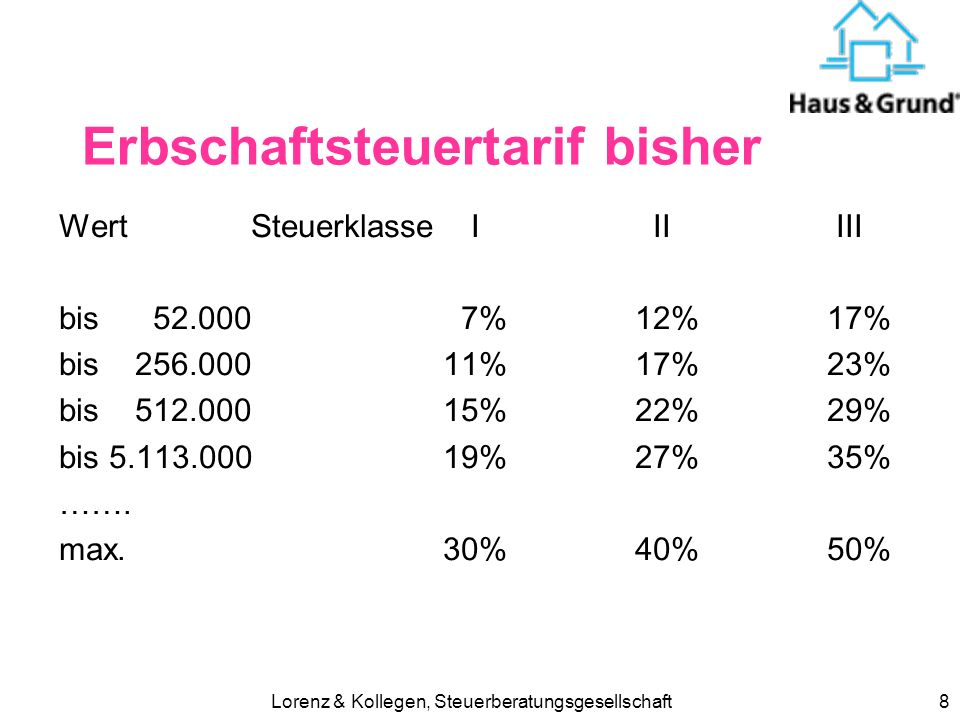 Lorenz & Kollegen, Steuerberatungsgesellschaft7 Erbschaftsteuerfreibeträge altneu Ehegatten307.000500.000 eingetr. Lebenspartner 5.200500.000 Kinder,