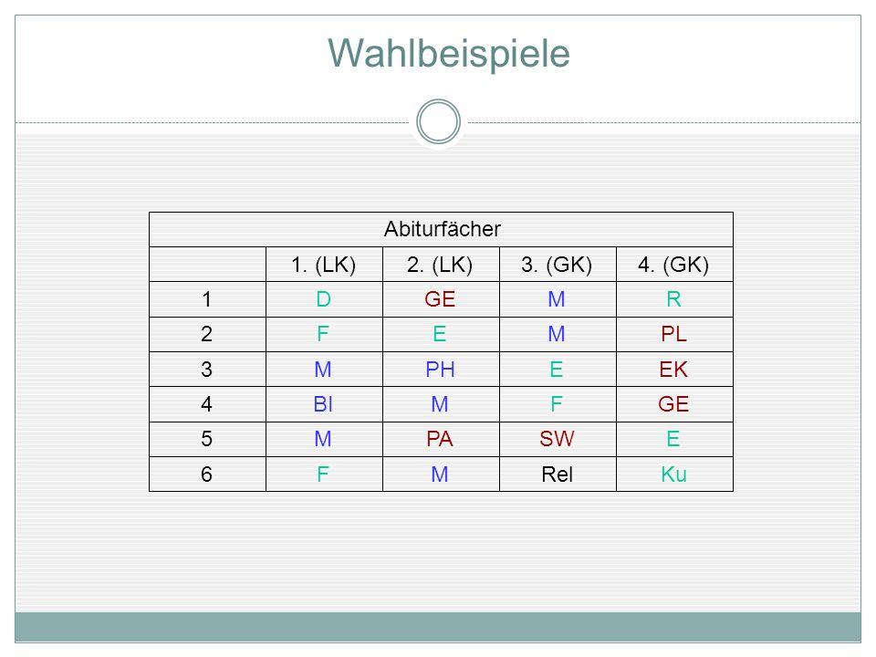 Wahlbeispiele KuRelMF6 ESWPAM5 GEFMBI4 EKEPHM3 PLMEF2 RMGED1 4. (GK)3. (GK)2. (LK)1. (LK) Abiturfächer