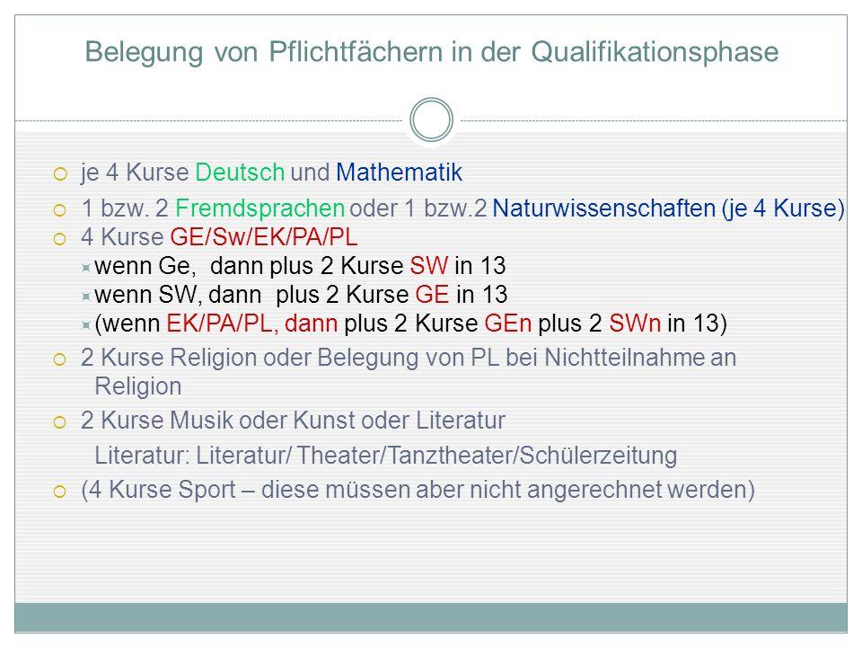 Belegung von Pflichtfächern in der Qualifikationsphase je 4 Kurse Deutsch und Mathematik 1 bzw. 2 Fremdsprachen oder 1 bzw.2 Naturwissenschaften (je 4