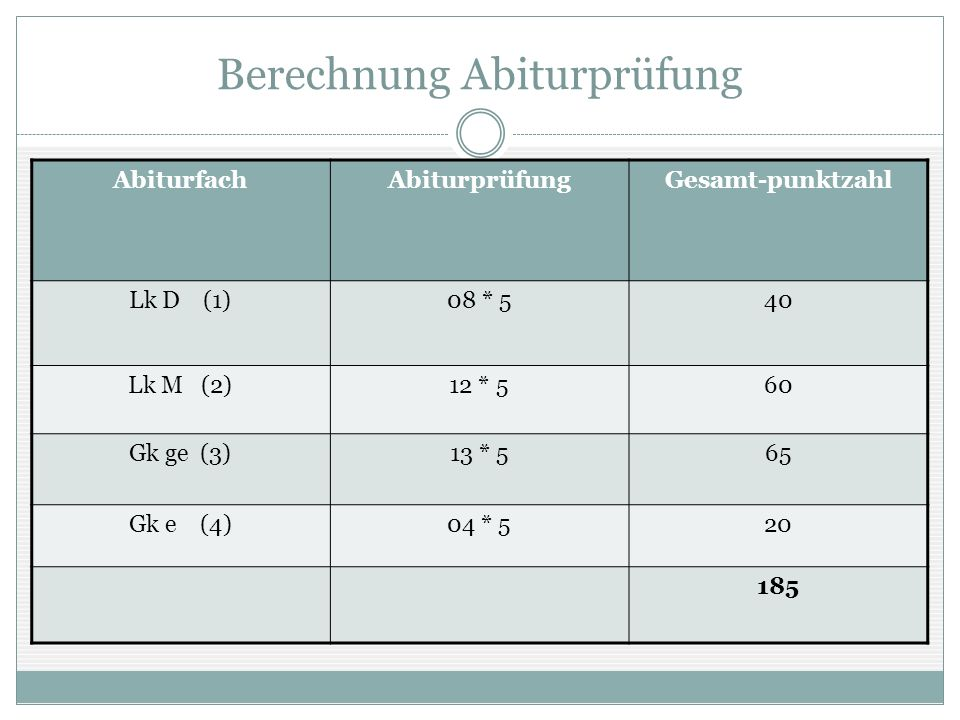 Berechnung Abiturprüfung AbiturfachAbiturprüfungGesamt-punktzahl Lk D (1)08 * 540 Lk M (2)12 * 560 Gk ge (3)13 * 565 Gk e (4)04 * 520 185