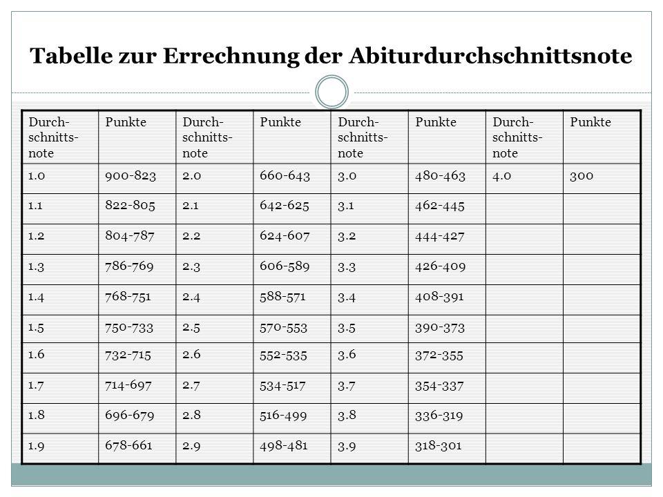 Tabelle zur Errechnung der Abiturdurchschnittsnote Durch- schnitts- note PunkteDurch- schnitts- note PunkteDurch- schnitts- note PunkteDurch- schnitts