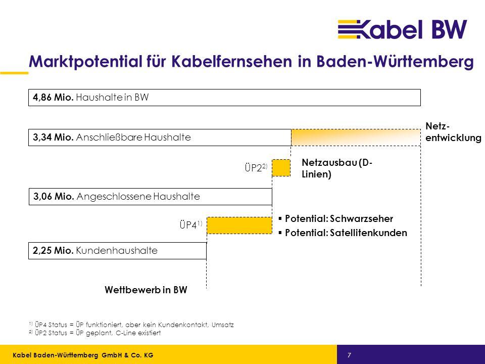 Kabel Baden-Württemberg GmbH Kabel Baden-Württemberg GmbH & Co. KG 7 Marktpotential für Kabelfernsehen in Baden-Württemberg Potential: Schwarzseher Po