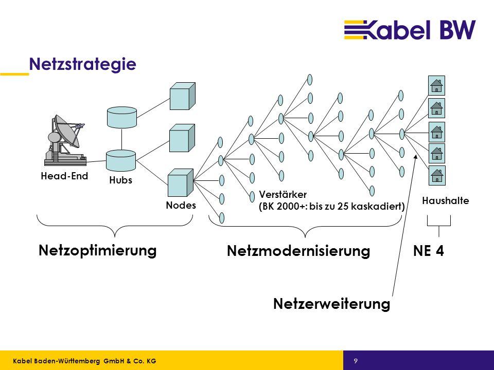 Kabel Baden-Württemberg GmbH Kabel Baden-Württemberg GmbH & Co. KG 9 Netzstrategie Netzoptimierung Netzmodernisierung Netzerweiterung NE 4 Head-End Hu