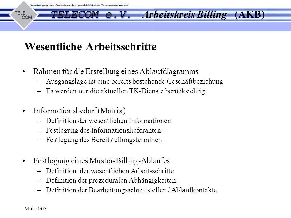 Arbeitskreis Billing Arbeitskreis Billing (AKB) Mai 2003 Prozeßschritte TK-Abrechnung (Auszug) Siehe auch gesonderte Datei mit Einzelheiten