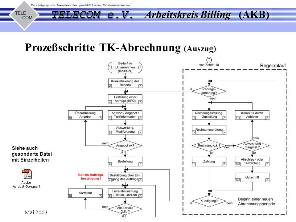 Arbeitskreis Billing Arbeitskreis Billing (AKB) Mai 2003 Kontakte zu Interessensverbänden, z.B.