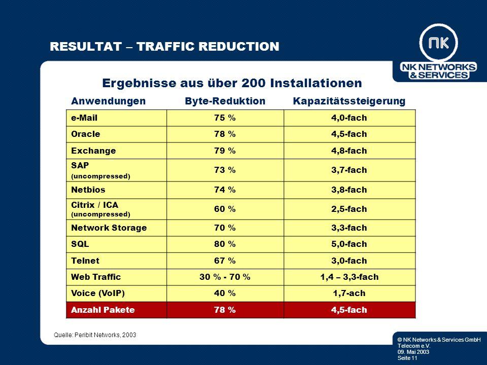© NK Networks & Services GmbH Telecom e.V. 09. Mai 2003 Seite 11 RESULTAT – TRAFFIC REDUCTION Ergebnisse aus über 200 Installationen AnwendungenByte-R