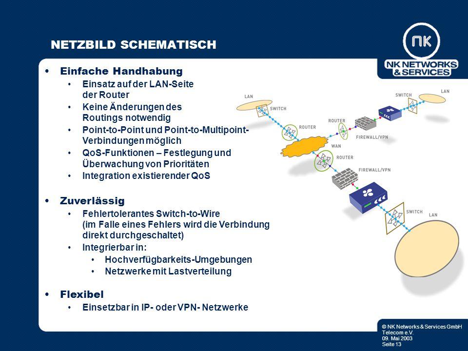 © NK Networks & Services GmbH Telecom e.V. 09. Mai 2003 Seite 13 NETZBILD SCHEMATISCH Einfache Handhabung Einsatz auf der LAN-Seite der Router Keine Ä
