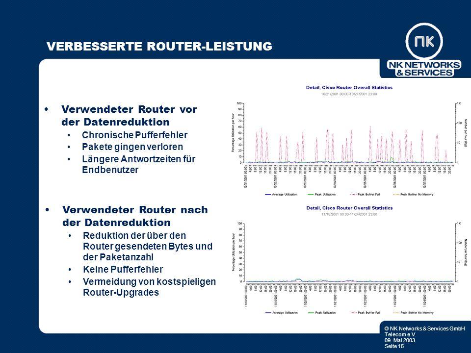 © NK Networks & Services GmbH Telecom e.V. 09. Mai 2003 Seite 15 VERBESSERTE ROUTER-LEISTUNG Verwendeter Router vor der Datenreduktion Chronische Puff