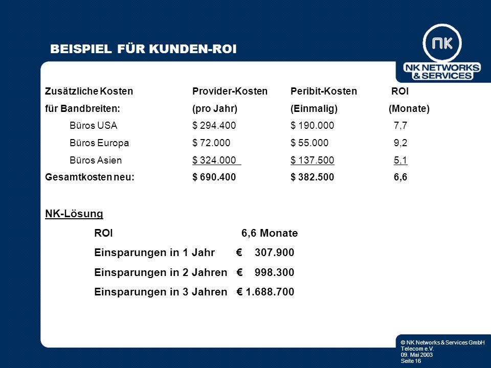 © NK Networks & Services GmbH Telecom e.V. 09. Mai 2003 Seite 16 BEISPIEL FÜR KUNDEN-ROI Zusätzliche KostenProvider-Kosten Peribit-Kosten ROI für Band