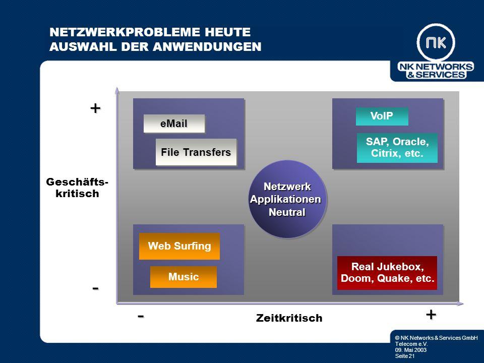 © NK Networks & Services GmbH Telecom e.V. 09. Mai 2003 Seite 21 Netzwerk Applikationen Neutral Netzwerk + - - Geschäfts- kritisch Zeitkritisch + File