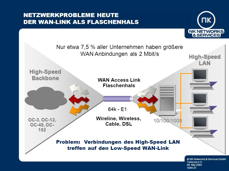 © NK Networks & Services GmbH Telecom e.V. 09. Mai 2003 Seite 22 WAN Access Link Flaschenhals High-Speed LAN High-Speed Backbone OC-3, OC-12, OC-48, O