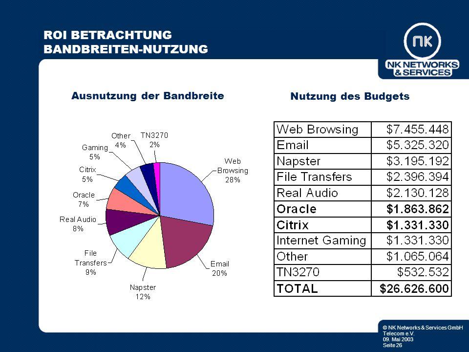 © NK Networks & Services GmbH Telecom e.V. 09. Mai 2003 Seite 26 Ausnutzung der Bandbreite Nutzung des Budgets ROI BETRACHTUNG BANDBREITEN-NUTZUNG