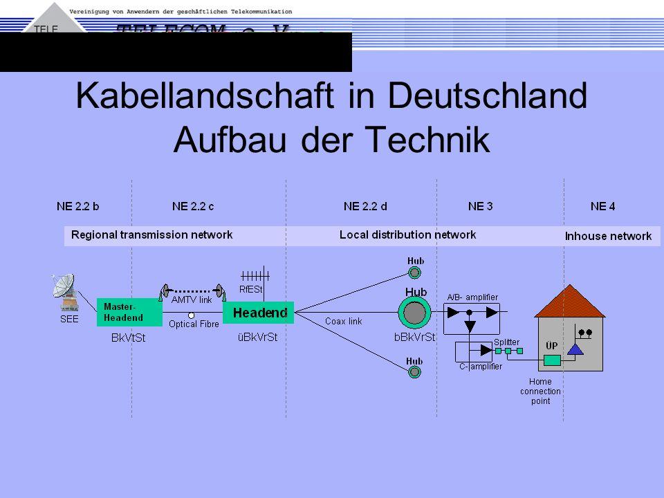 Kabellandschaft in Deutschland Aufbau der Technik