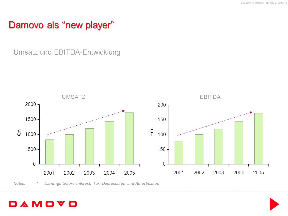 Telecoms 8 Mai 2003, CF Rev.A, Slide 13 Damovo als new player Umsatz und EBITDA-Entwicklung Notes:* Earnings Before Interest, Tax, Depreciation and Am