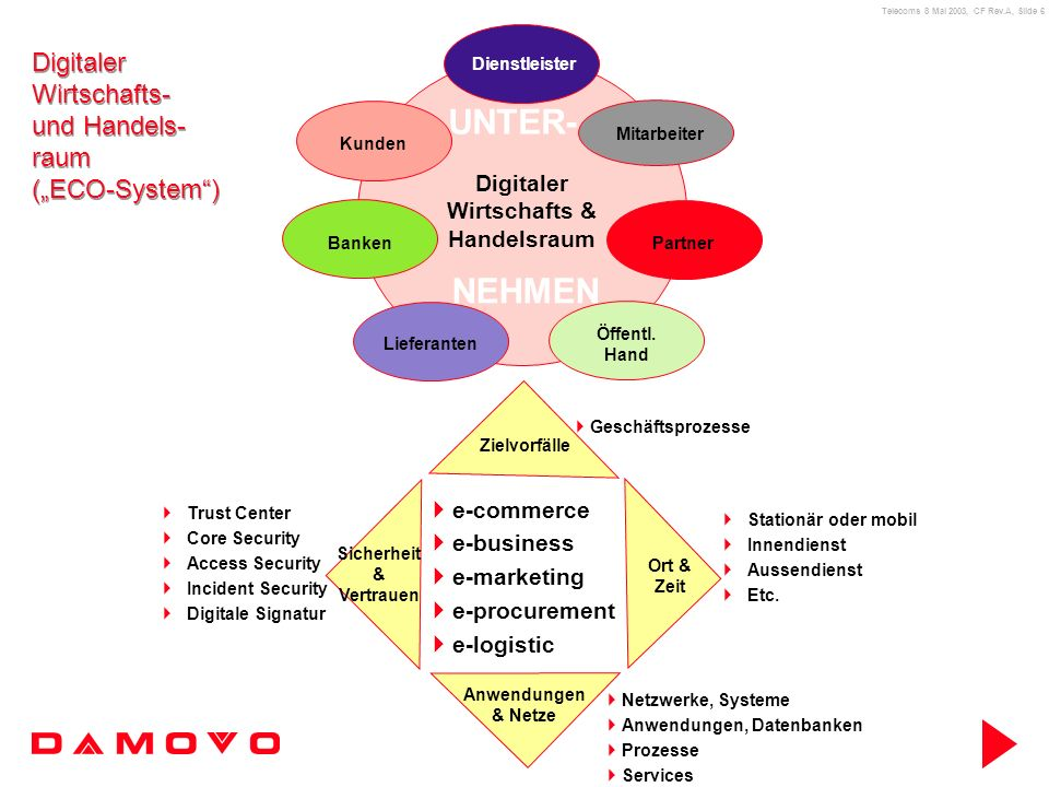Telecoms 8 Mai 2003, CF Rev.A, Slide 17 Damovo als new player Bsp Managed Voice Service: Einsatz des ITIL-Modells ITIL liefert ein prozessorientiertes Vorgehensmodell, das sich auf die Erbringung und Einhaltung qualitativ hochwertiger Serviceleistungen konzentriert.