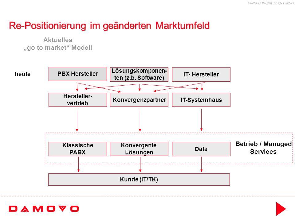 Telecoms 8 Mai 2003, CF Rev.A, Slide 20 Damovo als new player E Referenzen