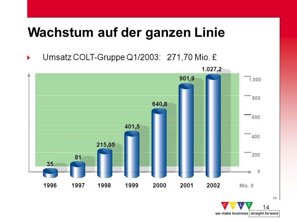 14 35 800 640,8 401,5 215,05 81 19971998199920001996 Wachstum auf der ganzen Linie Mio. £ Umsatz COLT-Gruppe Q1/2003: 271,70 Mio. £ 2001 901,9 600 400