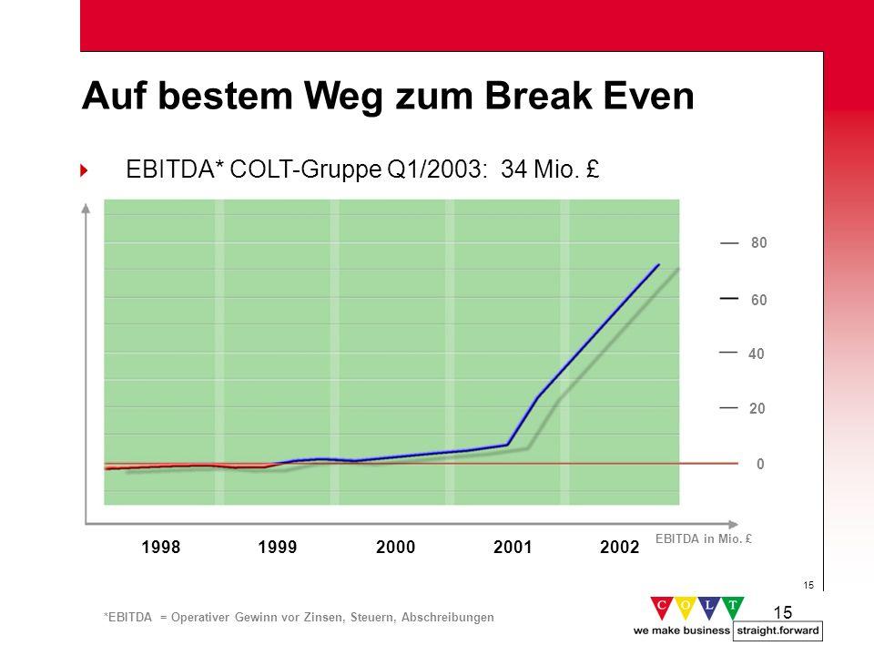 15 80 Auf bestem Weg zum Break Even EBITDA in Mio. £ EBITDA* COLT-Gruppe Q1/2003: 34 Mio. £ 1998199920002001 *EBITDA = Operativer Gewinn vor Zinsen, S