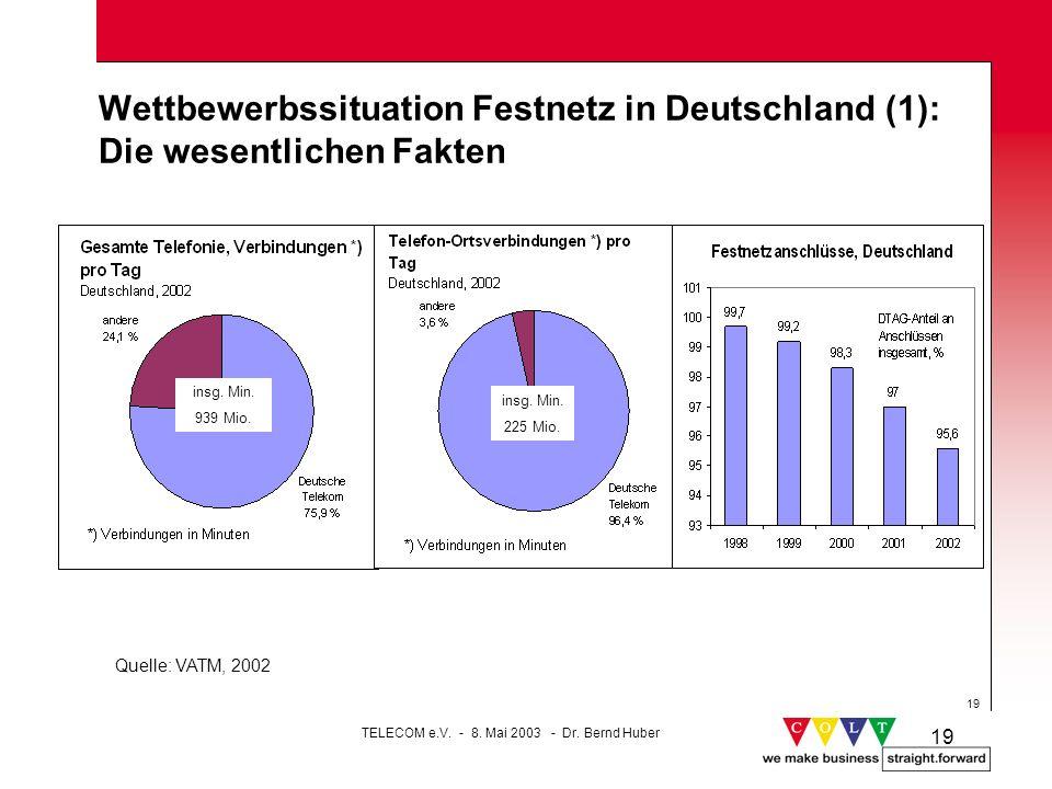 19 Wettbewerbssituation Festnetz in Deutschland (1): Die wesentlichen Fakten insg. Min. 939 Mio. Quelle: VATM, 2002 insg. Min. 225 Mio. TELECOM e.V. -