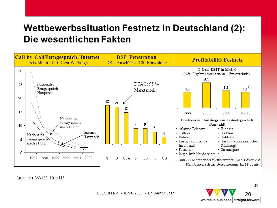 20 Wettbewerbssituation Festnetz in Deutschland (2): Die wesentlichen Fakten Profitabilität Festnetz 1999200020012002E T-Com EBIT in Mrd. (Adj. Ergebn