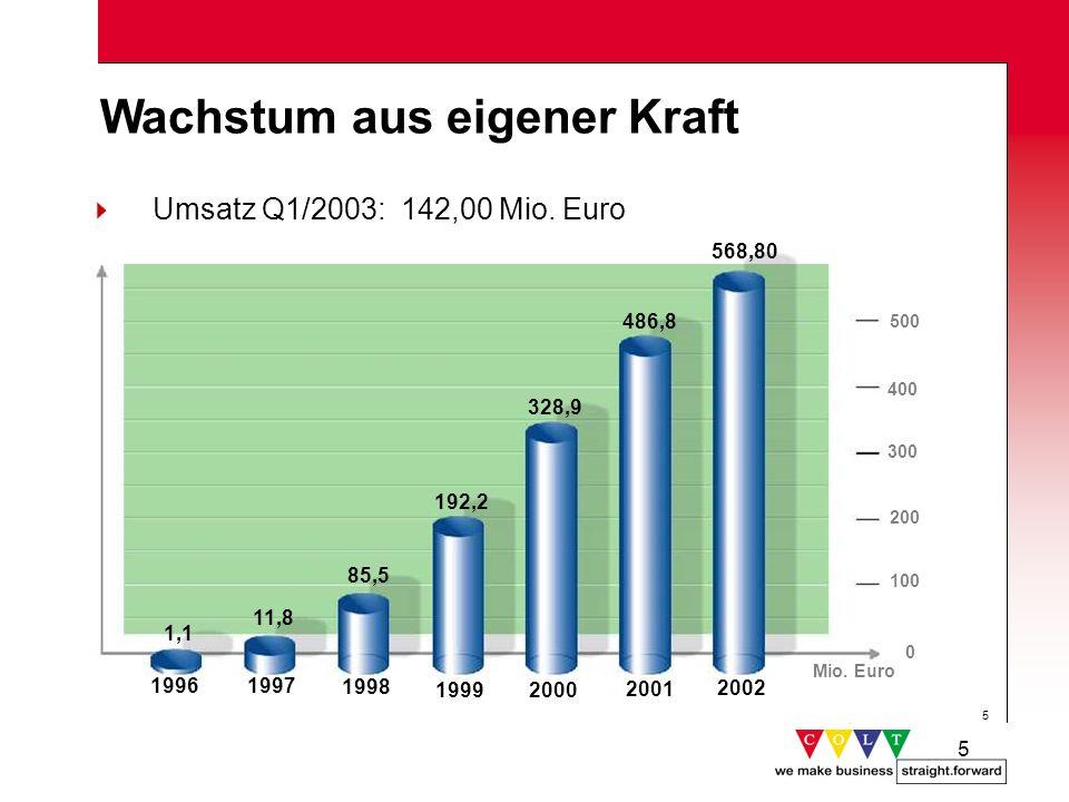 5 5 Wachstum aus eigener Kraft Umsatz Q1/2003: 142,00 Mio. Euro Mio. Euro 500 328,9 192,2 85,5 11,8 1997 1998 19992000 1996 1,1 486,8 2001 400 300 200