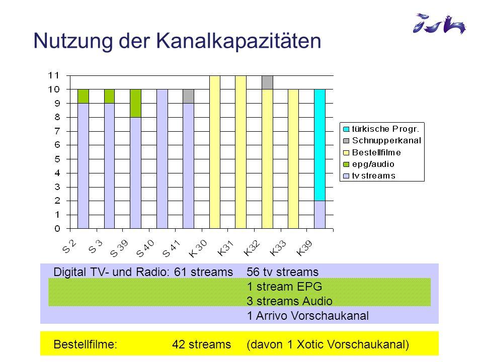 Digital TV- und Radio: 61 streams56 tv streams 1 stream EPG 3 streams Audio 1 Arrivo Vorschaukanal Bestellfilme: 42 streams (davon 1 Xotic Vorschaukanal) Nutzung der Kanalkapazitäten