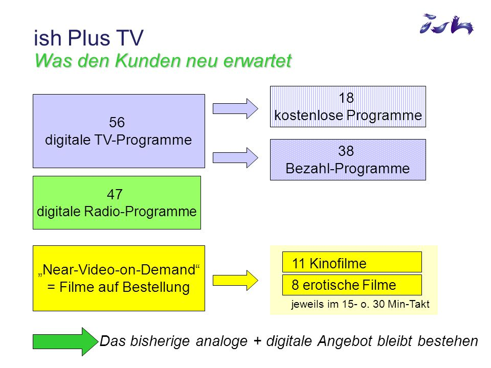 Programmübersicht ish Plus TV Programmübersicht BBC World Bloomberg XXP Sonnenklar TV TV Travel Shop Last Minute Raze Bibel TV K-TV ARD ARTE/Kika Festival 1extra Muxx Phoenix RBB BR, WDR BR alpha HR, NDR SWR (PR/BW) ZDF ZDF.theater ZDF.info ZDF.doku Eurosport Euronews CNBC Europe Audio 47 music channels Audio Music pure TV Tele 5 NeunLive MTV MTV 2 Pop Onyx TW1 Bahn TV TV Berlin TV5 ish Free (neu im Kabel) ARD Digital ZDF Vision (bereits im Kabel) ish Music MTV Hits MTV2 VH1 Europe VH1 Classic MTV Dance MTV Base 13th Street Sci-Fi Planet Silverline Movie BBC Prime Einstein TV Club E.