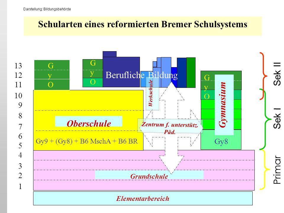 Grundschule Oberschule Schularten eines reformierten Bremer Schulsystems 13 12 11 10 9 8 7 6 5 4 3 2 1 GyOGyO GyOGyO Berufliche Bildung Gymnasium GyOG