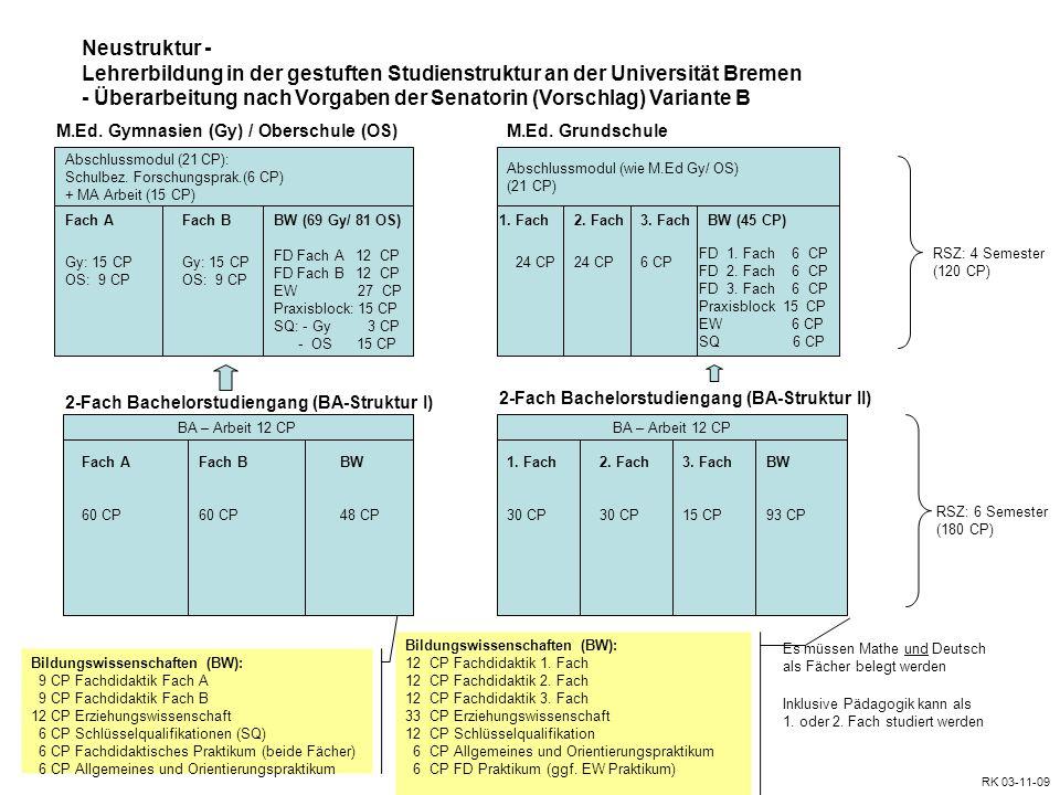 Fach A 60 CP + 15 CP 1 + 15 CP BA Abschlussmodul Fach B 60 CP GS 30 CP GS = General Studies Fach A 180 CP (davon 9 -12 CP BA-Arbeit) RSZ: 6 Semester (180 CP) Ausnahme: 7 Sem.